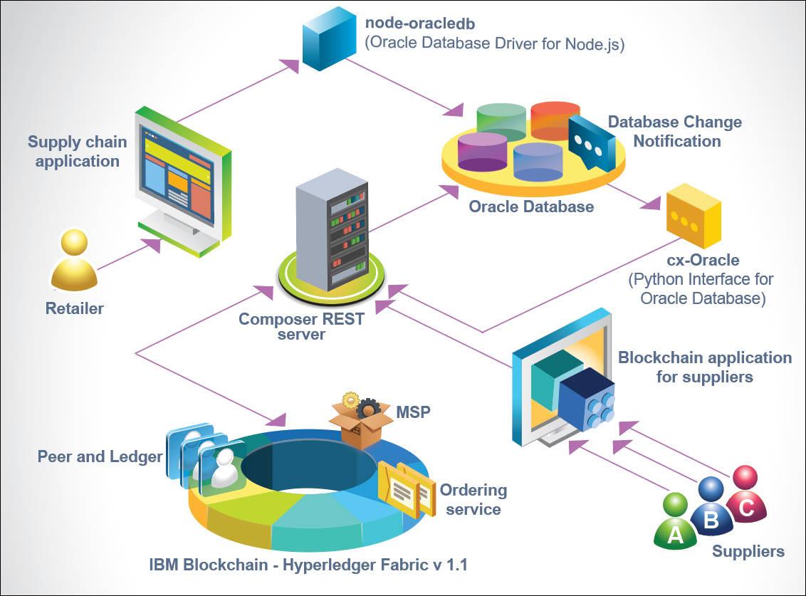 Blockchain Supply Chain Management – IBM Developer