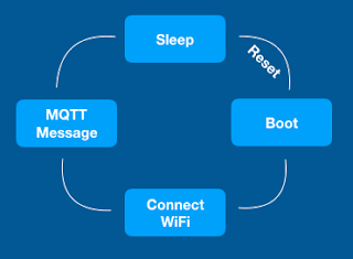 An illustration of the boot cycle