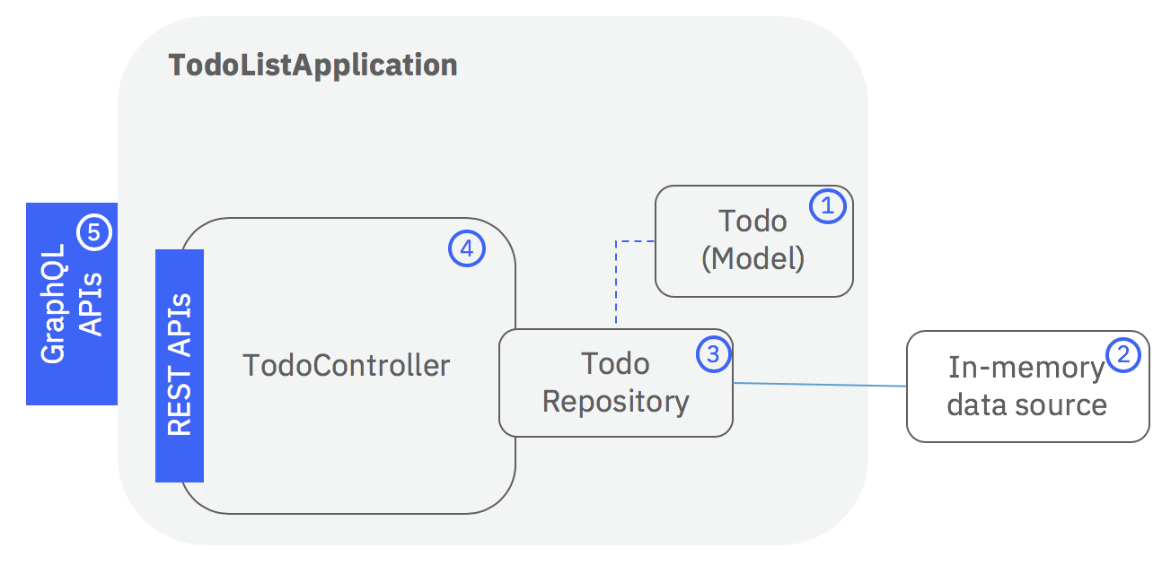 Todo application overview