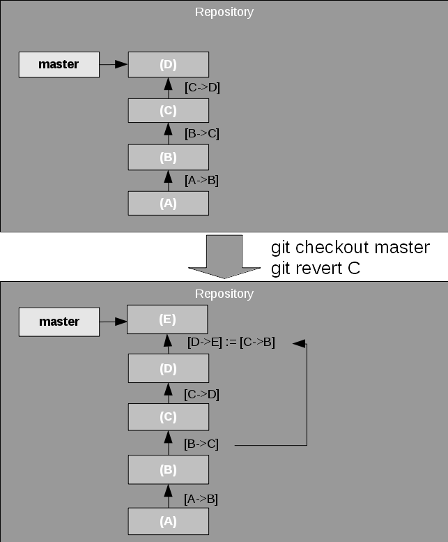 How Does Git Work? – IBM Developer