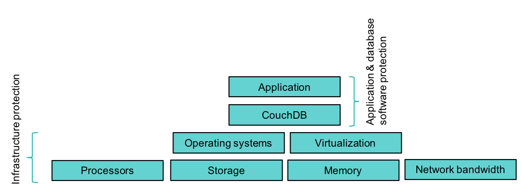Typical CouchDB solution for a Hyperledger blockchain application
