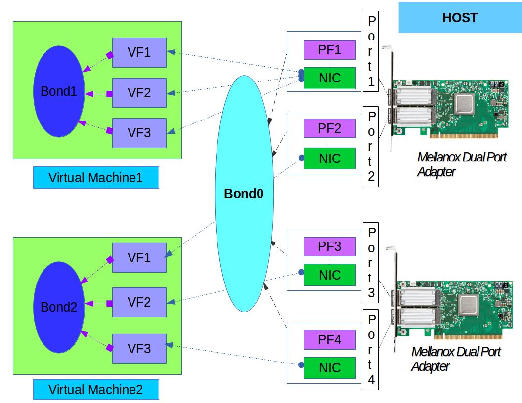 InfiniBand bonding using Mellanox dual-port adapter