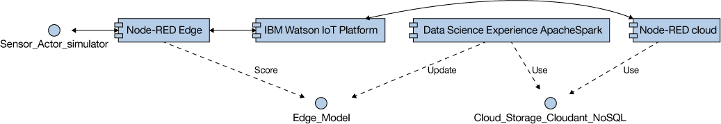 Diagram of the operational model based on the architecture diagram