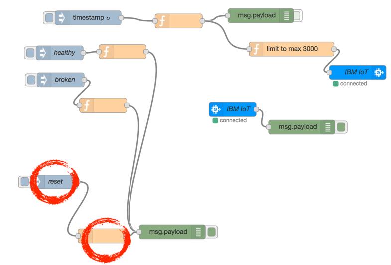 Generating data for anomaly detection – IBM Developer