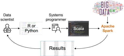 Using Apache SystemML for anomaly detection – IBM Developer