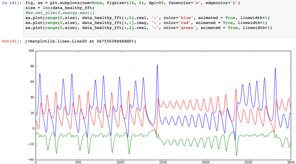 Using Keras and TensorFlow for anomaly detection – IBM Developer