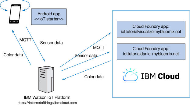 Turn your smartphone into an IoT device – IBM Developer