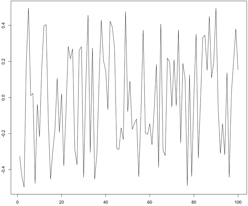 graph of a single axis of vibration data
