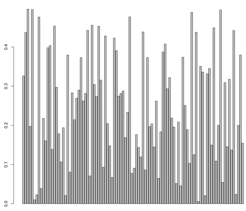 graph showing results of getting rid of the negative values