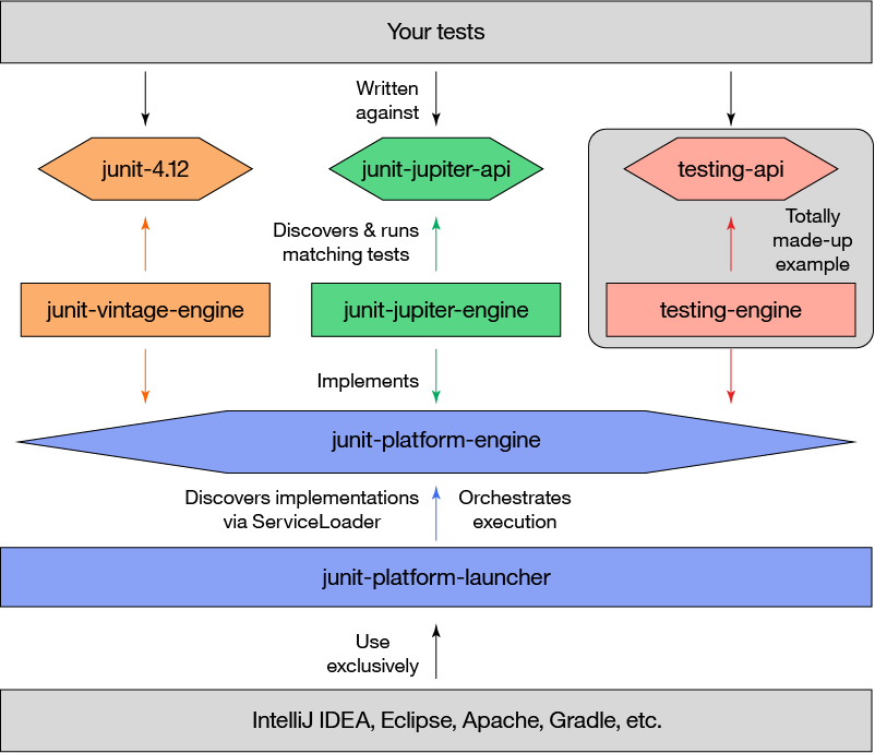 An illustration of the JUnit 5 architecture.
