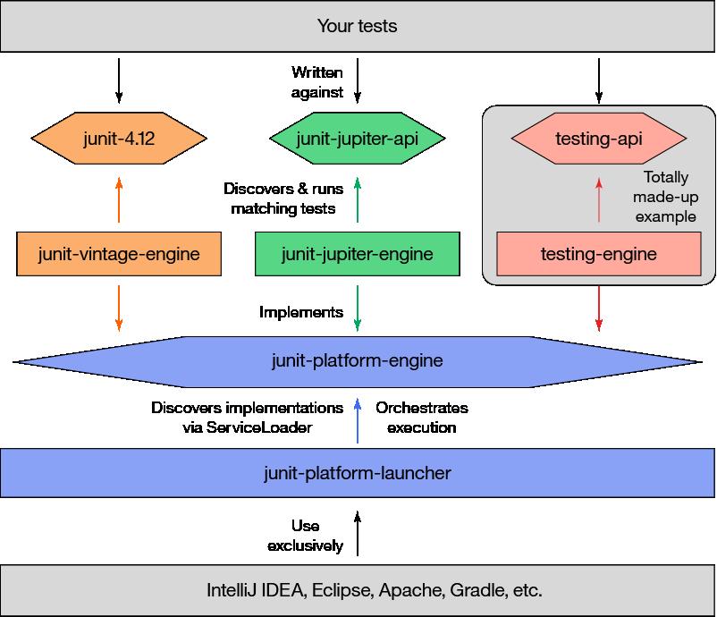 The JUnit 5 Jupiter API – IBM Developer
