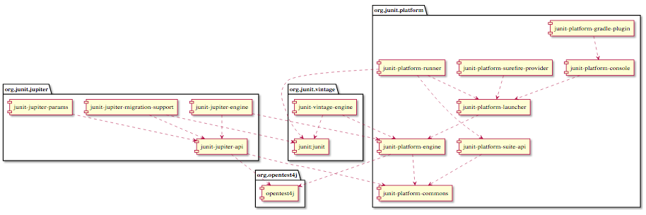 An illustration of the JUnit 5 package diagram.