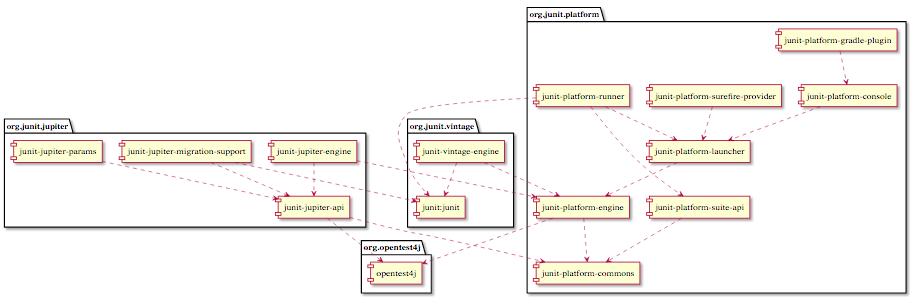 An illustrated JUnit 5 dependency diagram.