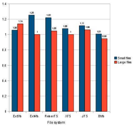 Bar graph showing that read performance was impaired by 5-15% when using unaligned partitions