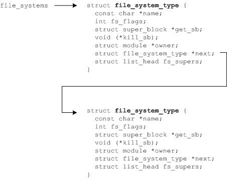 Anatomy of the Linux file system – IBM Developer
