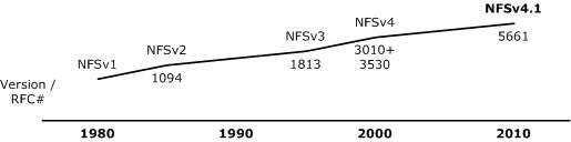 Timeline of NFS protocols