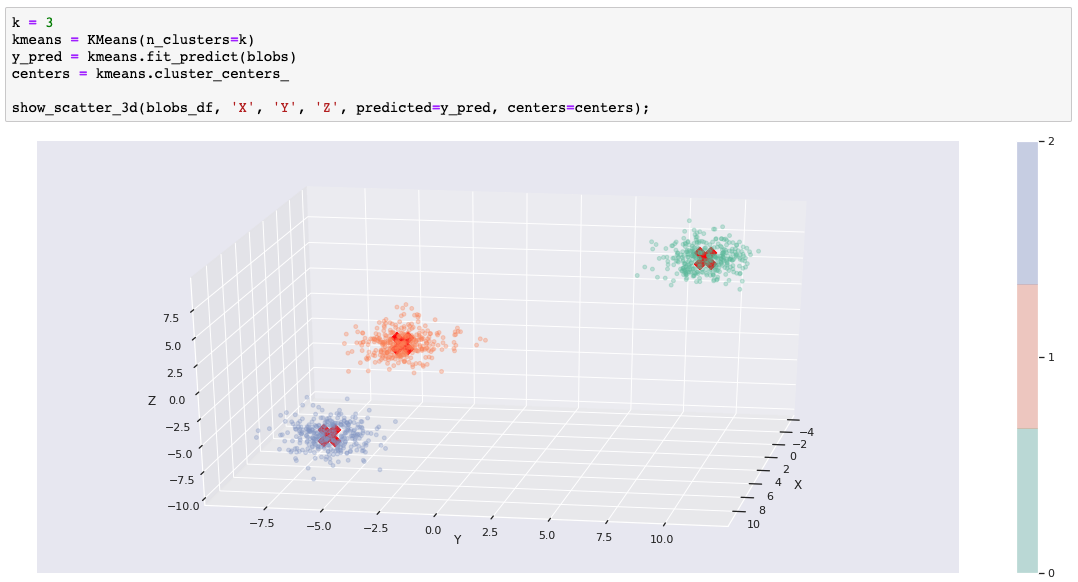 Learn clustering algorithms using Python and scikit-learn