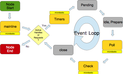 Learn Node js, Unit 5: The event loop – IBM Developer