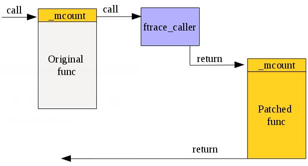 Function call redirection to patch through Ftrace framework