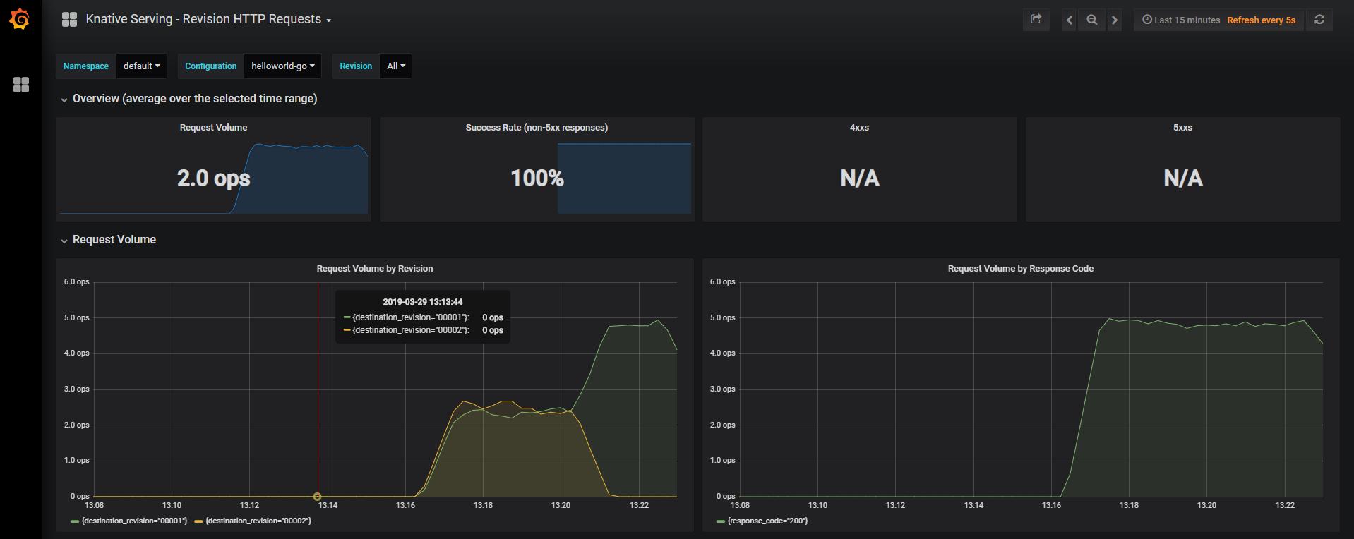 The traffic management capabilities of Knative – IBM Developer