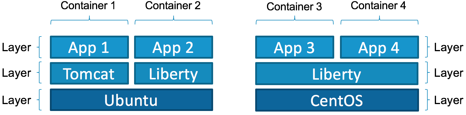 Docker containers using layers