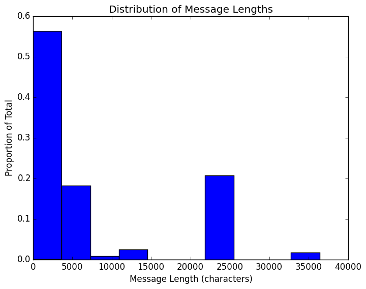 Pattern analysis of emails using Python – IBM Developer