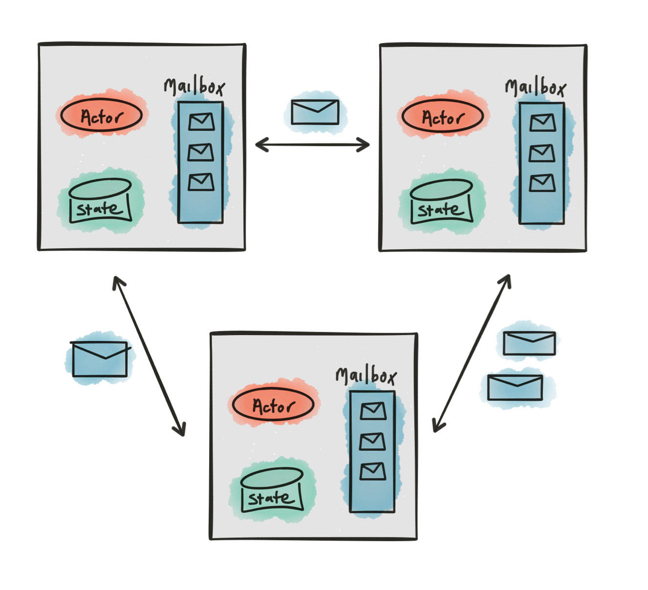 Reactive in practice: Concurrency, parallelism, asynchrony