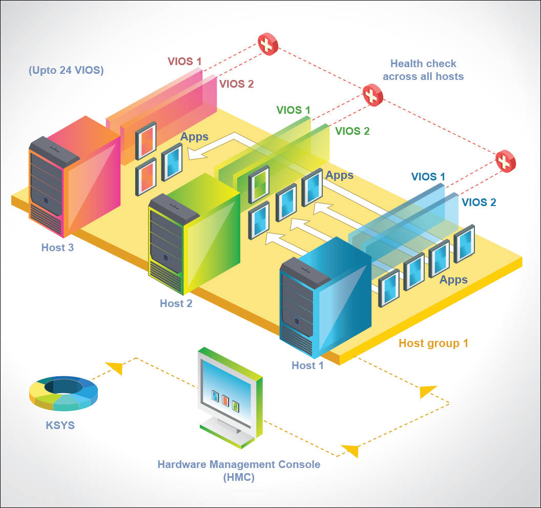 VM Recovery Manager HA solution architecture