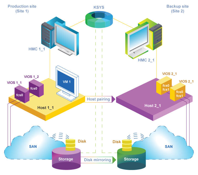 VM Recovery Manager DR solution architecture