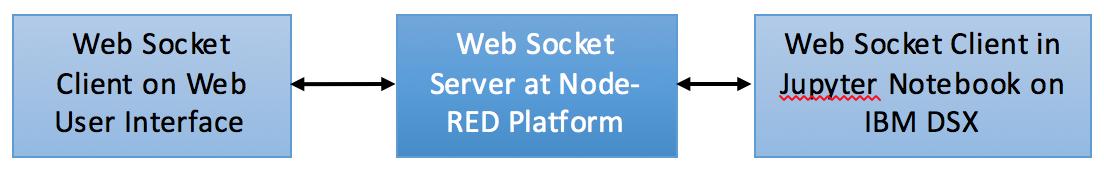 Set up websocket communication using Node-RED between a Jupyter