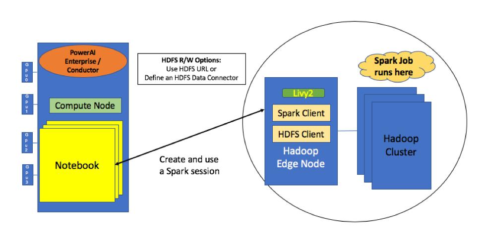 Hadoop integration