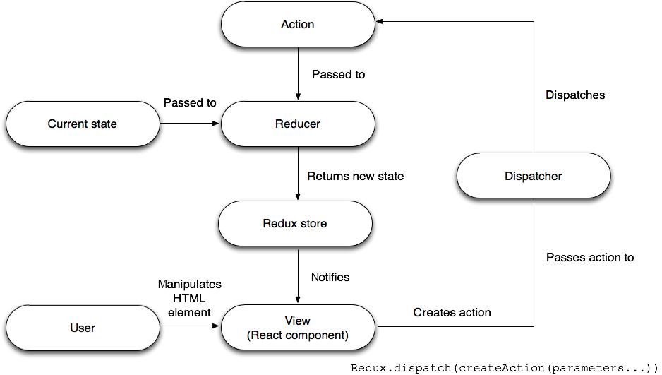 Diagram of the Redux data flow