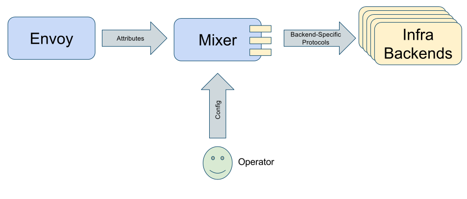 Write your first Istio mixer policy – IBM Developer