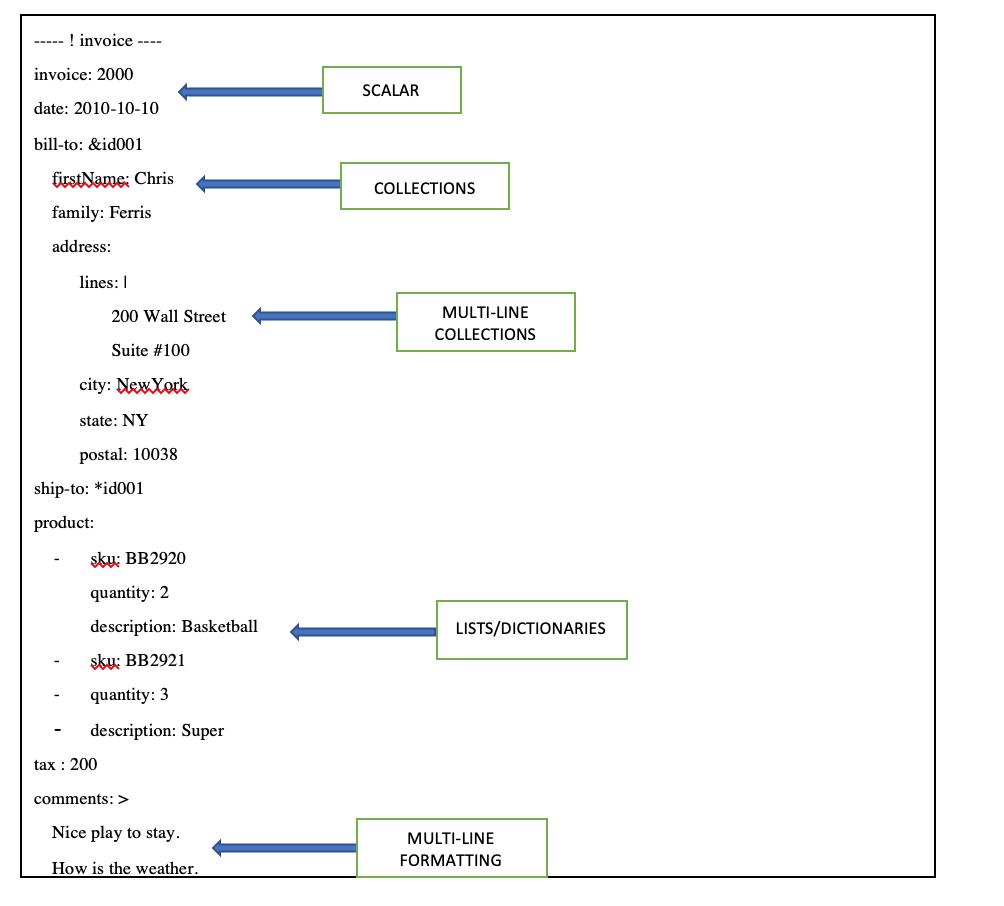 YAML basics in Kubernetes – IBM Developer